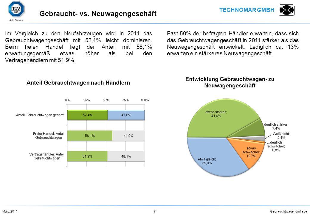 TECHNOMAR GMBH Gebrauchtwagenumfrage7 Im Vergleich zu den Neufahrzeugen wird in 2011 das Gebrauchtwagengeschäft mit 52,4% leicht dominieren. Beim frei