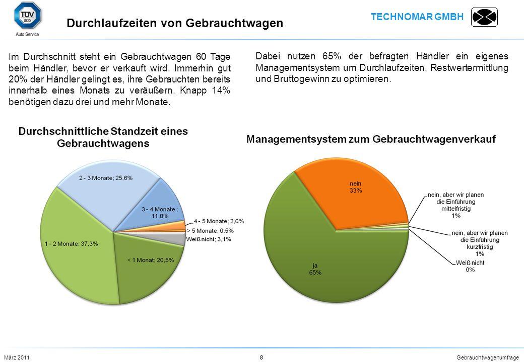 TECHNOMAR GMBH Gebrauchtwagenumfrage8 Im Durchschnitt steht ein Gebrauchtwagen 60 Tage beim Händler, bevor er verkauft wird. Immerhin gut 20% der Händ