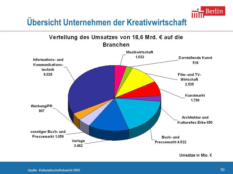 10 Übersicht Unternehmen der Kreativwirtschaft Quelle: Kulturwirtschaftsbericht 2005 Umsätze in Mio. Verteilung des Umsatzes von 18,6 Mrd. auf die Bra