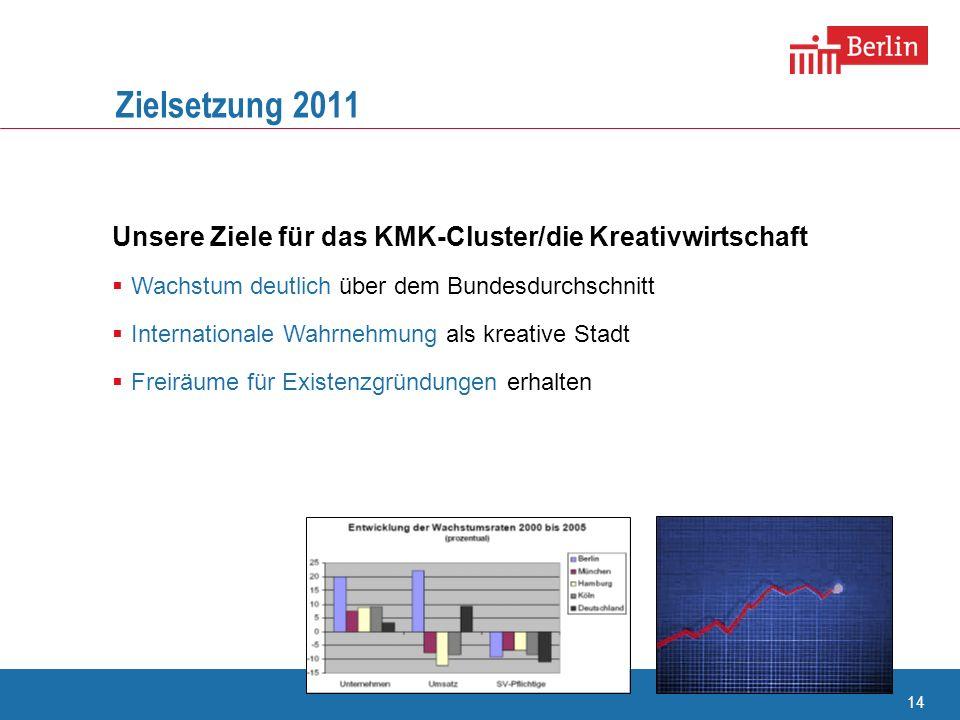 14 Zielsetzung 2011 Unsere Ziele für das KMK-Cluster/die Kreativwirtschaft Wachstum deutlich über dem Bundesdurchschnitt Internationale Wahrnehmung al
