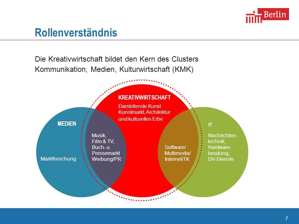 8 Bedeutung der Kreativwirtschaft für Berlin Rahmendaten aus wirtschaftlicher Sicht 22.600 Unternehmen ~167.000 Beschäftigte ~ 18,6 Mrd.