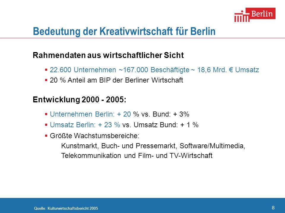 8 Bedeutung der Kreativwirtschaft für Berlin Rahmendaten aus wirtschaftlicher Sicht 22.600 Unternehmen ~167.000 Beschäftigte ~ 18,6 Mrd. Umsatz 20 % A
