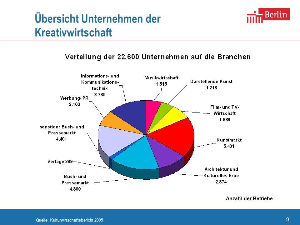9 Übersicht Unternehmen der Kreativwirtschaft Quelle: Kulturwirtschaftsbericht 2005 Musikwirtschaft 1.515 Darstellende Kunst 1.218 Film und TV 1.986 W