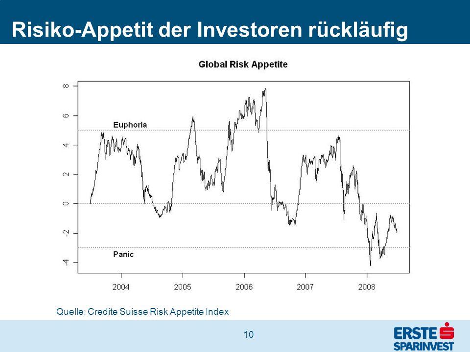 10 Risiko-Appetit der Investoren rückläufig Quelle: Credite Suisse Risk Appetite Index