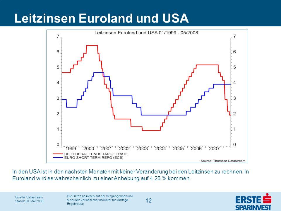 12 Leitzinsen Euroland und USA Quelle: Datastream Stand: 30. Mai 2008 In den USA ist in den nächsten Monaten mit keiner Veränderung bei den Leitzinsen