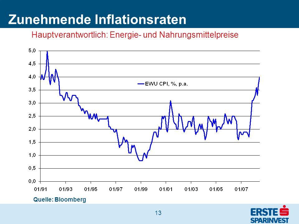 13 Zunehmende Inflationsraten Quelle: Bloomberg Hauptverantwortlich: Energie- und Nahrungsmittelpreise