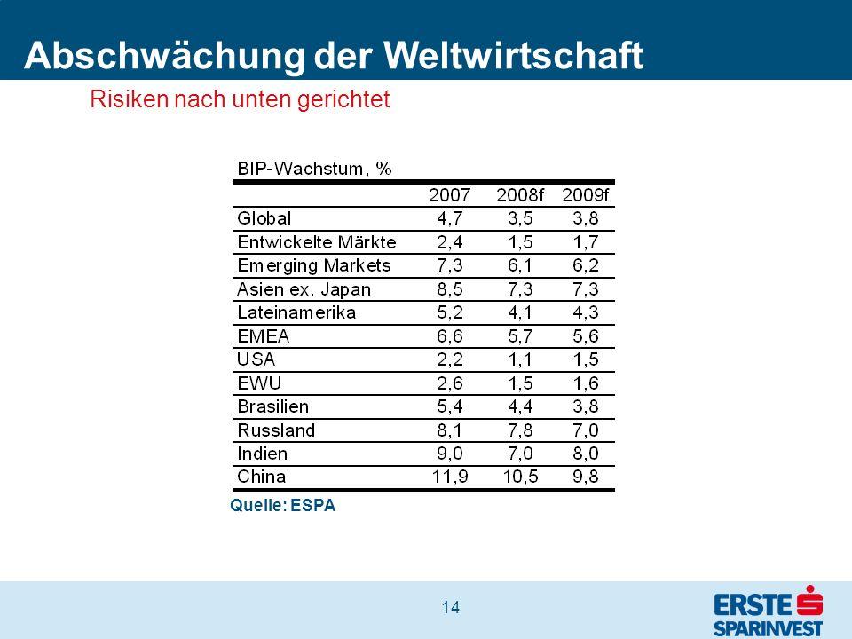 14 Abschwächung der Weltwirtschaft Quelle: ESPA Risiken nach unten gerichtet