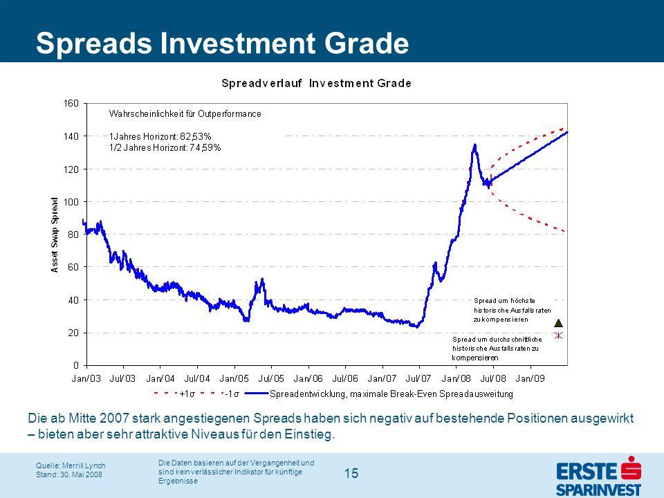 15 Spreads Investment Grade Die ab Mitte 2007 stark angestiegenen Spreads haben sich negativ auf bestehende Positionen ausgewirkt – bieten aber sehr a
