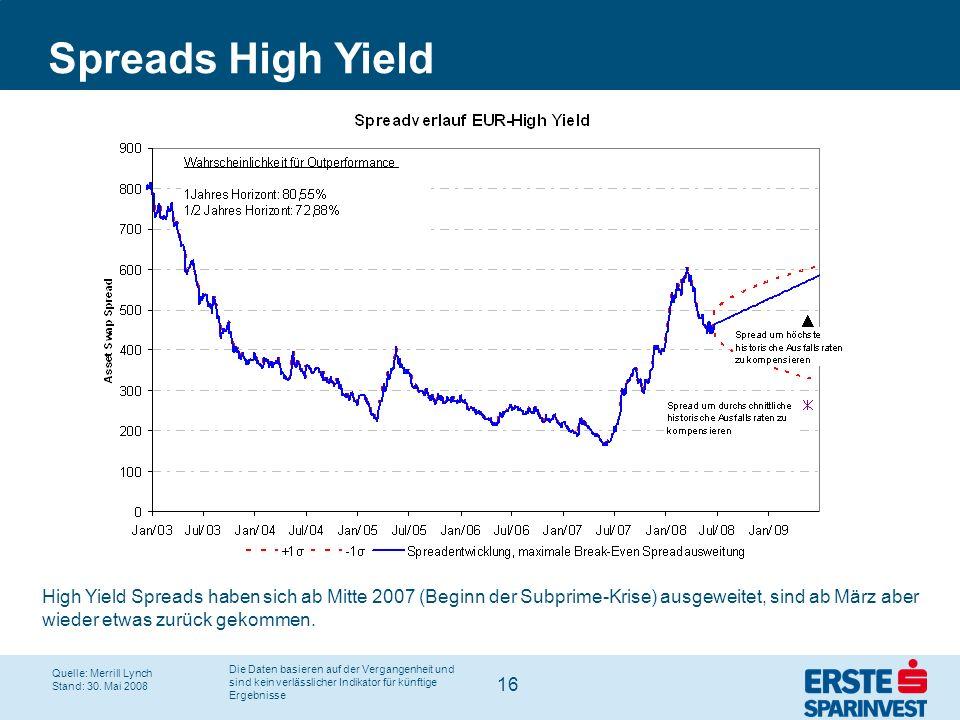 16 Spreads High Yield High Yield Spreads haben sich ab Mitte 2007 (Beginn der Subprime-Krise) ausgeweitet, sind ab März aber wieder etwas zurück gekom