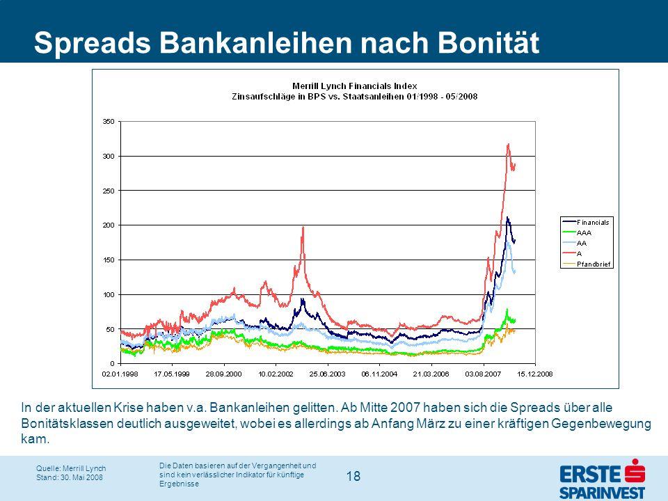 18 Spreads Bankanleihen nach Bonität In der aktuellen Krise haben v.a. Bankanleihen gelitten. Ab Mitte 2007 haben sich die Spreads über alle Bonitätsk