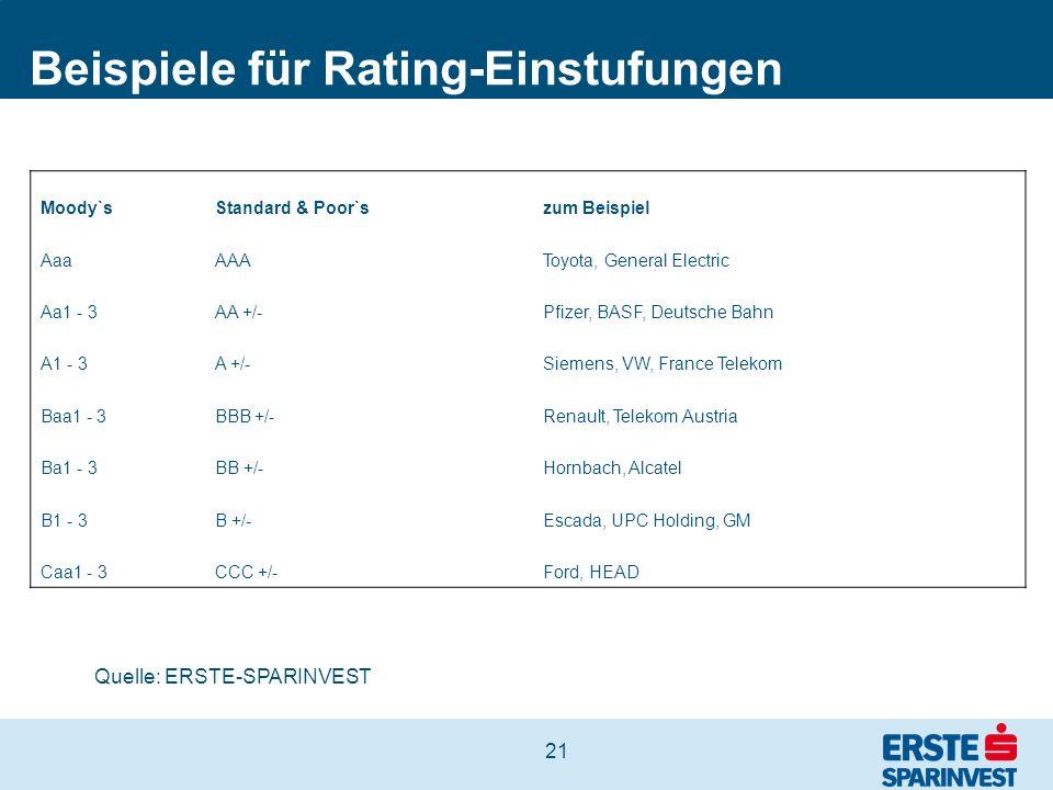 21 Beispiele für Rating-Einstufungen Moody`sStandard & Poor`szum Beispiel AaaAAAToyota, General Electric Aa1 - 3AA +/-Pfizer, BASF, Deutsche Bahn A1 -