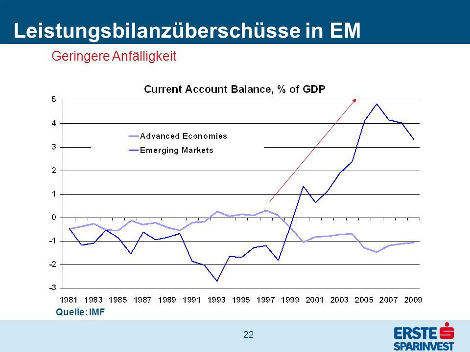 22 Leistungsbilanzüberschüsse in EM Quelle: IMF Geringere Anfälligkeit