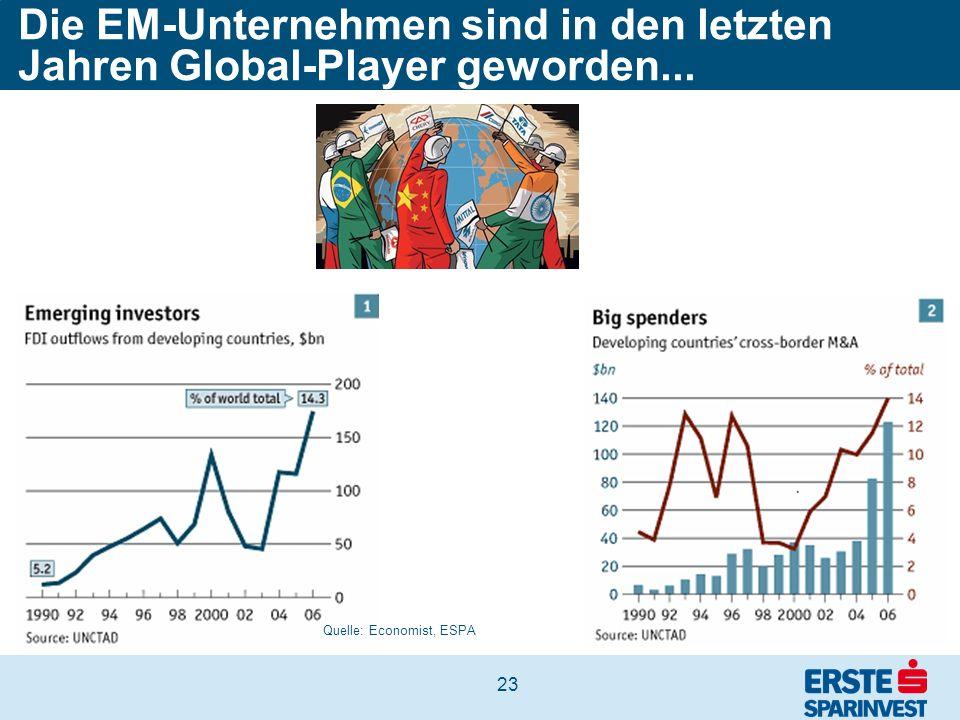 23 Die EM-Unternehmen sind in den letzten Jahren Global-Player geworden... Quelle: Economist, ESPA