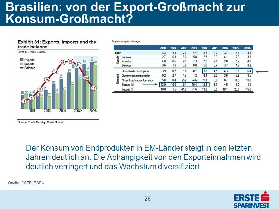 26 Brasilien: von der Export-Großmacht zur Konsum-Großmacht? Quelle: CSFB, ESPA Der Konsum von Endprodukten in EM-Länder steigt in den letzten Jahren