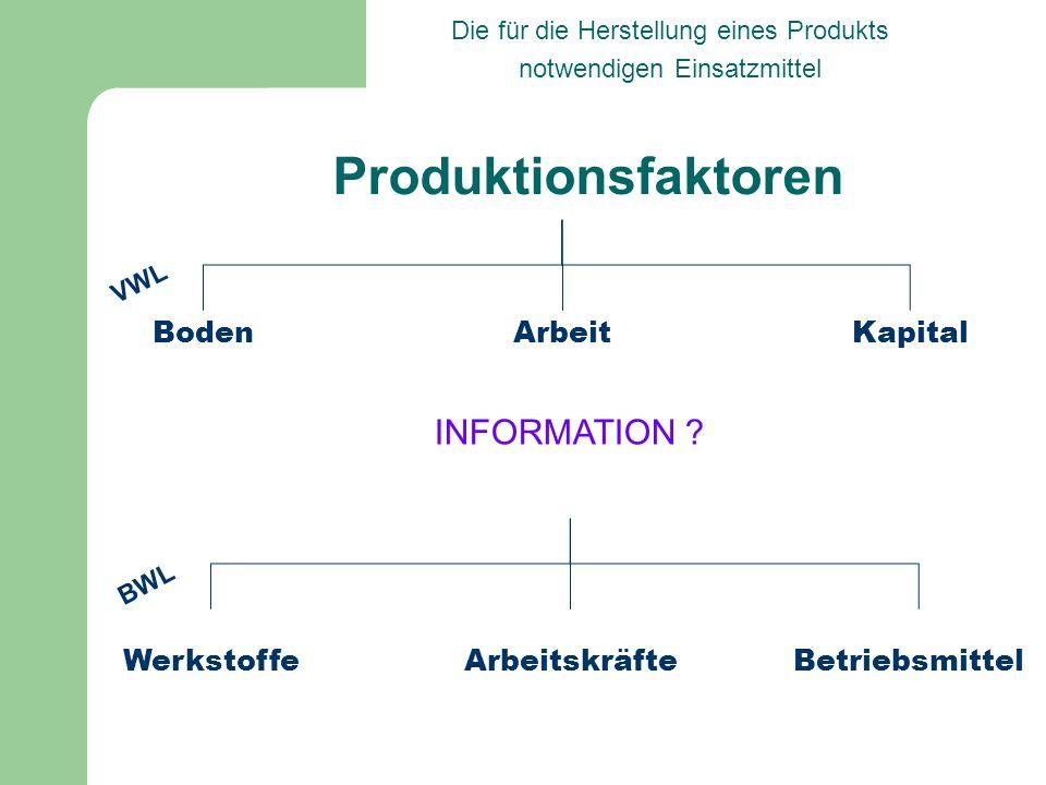 Produktionsfaktoren Die für die Herstellung eines Produkts notwendigen Einsatzmittel BodenArbeitKapital VWL WerkstoffeArbeitskräfteBetriebsmittel BWL