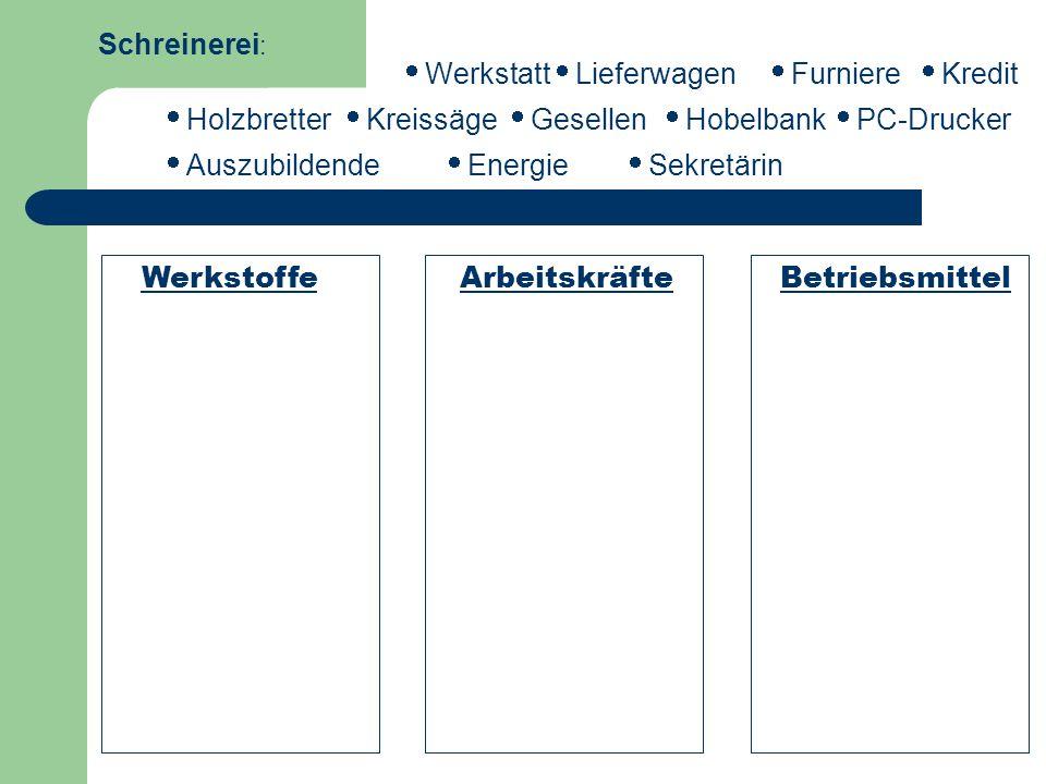 WerkstoffeArbeitskräfteBetriebsmittel Schreinerei : Holzbretter Sekretärin Auszubildende PC-Drucker Energie Lieferwagen Kredit Furniere Werkstatt Hobe