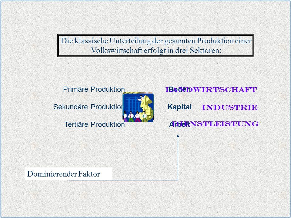 Dominierende Faktoren Die klassische Unterteilung der gesamten Produktion einer Volkswirtschaft erfolgt in drei Sektoren: Dominierender Faktor Primäre
