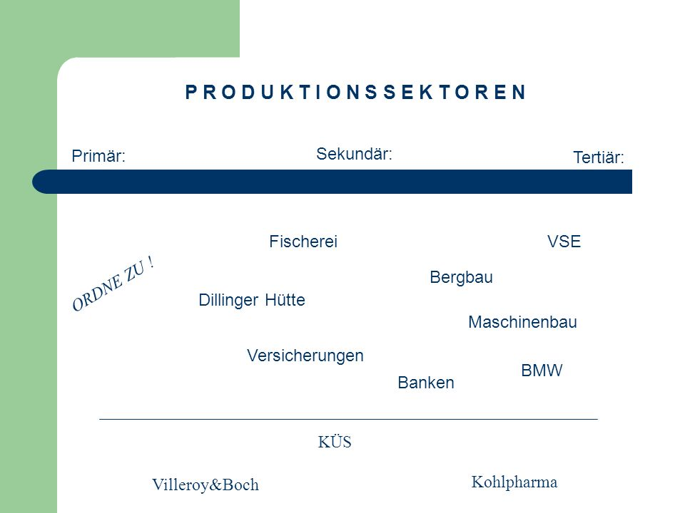 P R O D U K T I O N S S E K T O R E N Primär: Sekundär: Tertiär: ORDNE ZU ! Fischerei Versicherungen Bergbau Maschinenbau VSE Dillinger Hütte Banken B