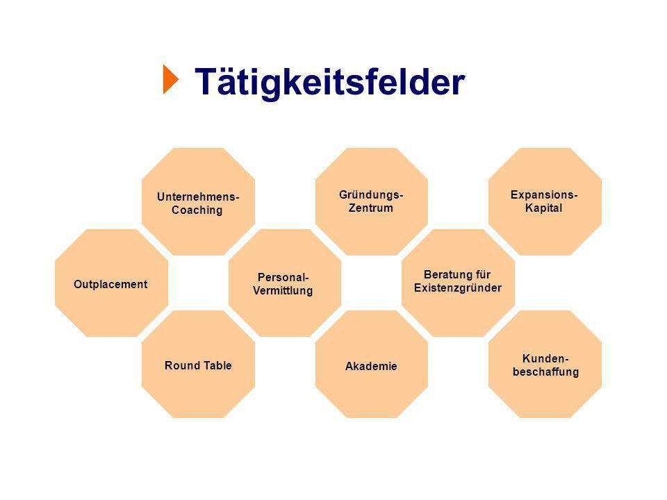 Tätigkeitsfelder Unternehmens- Coaching Gründungs- Zentrum Expansions- Kapital Beratung für Existenzgründer Kunden- beschaffung Akademie Round Table Personal- Vermittlung Outplacement