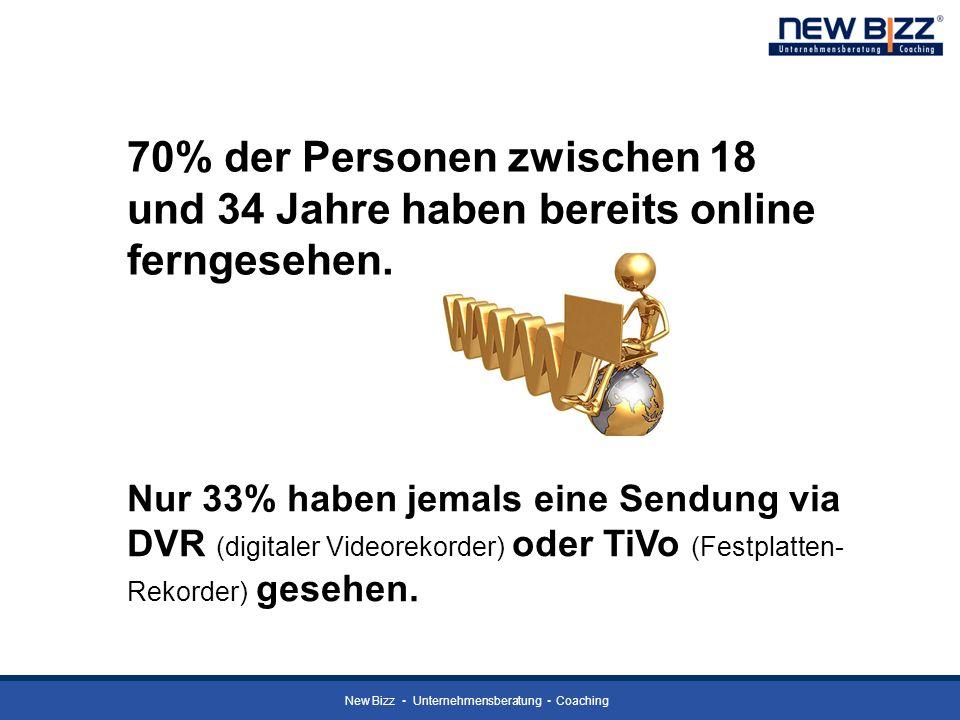 New Bizz Unternehmensberatung Coaching 70% der Personen zwischen 18 und 34 Jahre haben bereits online ferngesehen. Nur 33% haben jemals eine Sendung v