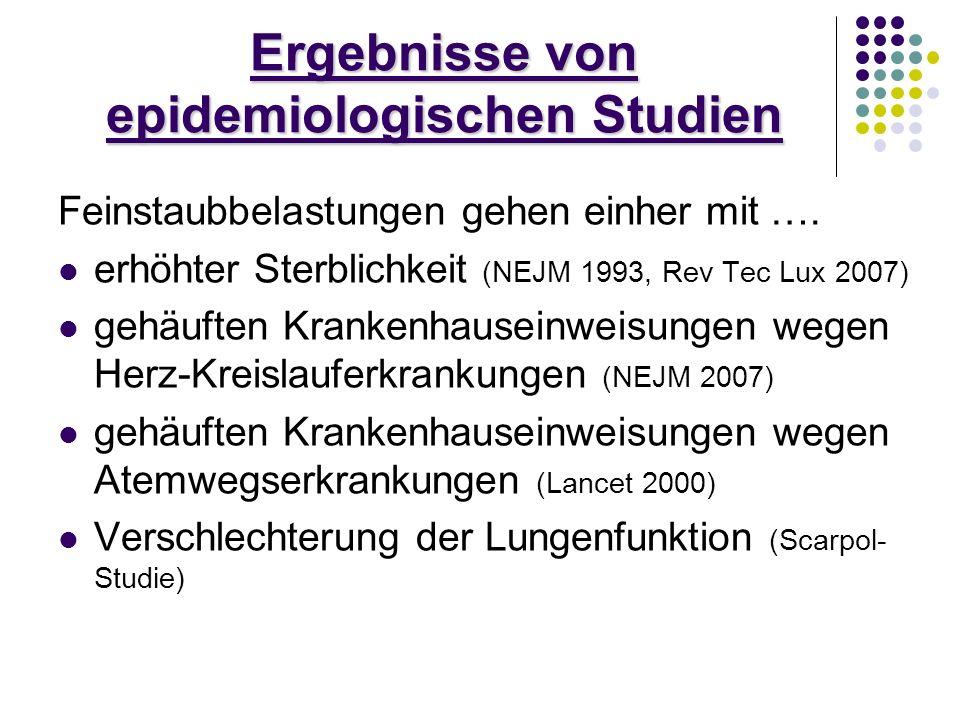 Ergebnisse von epidemiologischen Studien Feinstaubbelastungen gehen einher mit …. erhöhter Sterblichkeit (NEJM 1993, Rev Tec Lux 2007) gehäuften Krank