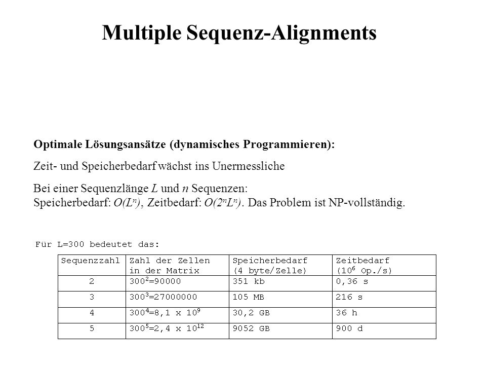 Optimale Lösungsansätze (dynamisches Programmieren): Zeit- und Speicherbedarf wächst ins Unermessliche Bei einer Sequenzlänge L und n Sequenzen: Speic