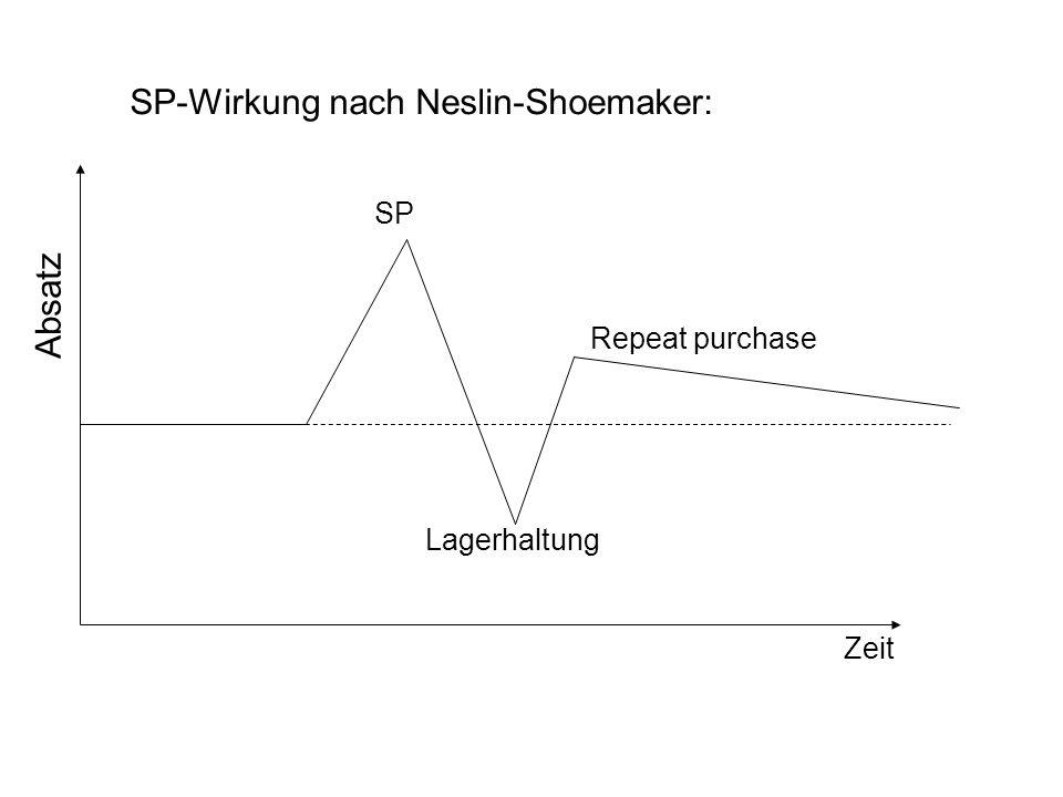 SP-Wirkung nach Neslin-Shoemaker: SP Absatz Zeit Lagerhaltung Repeat purchase