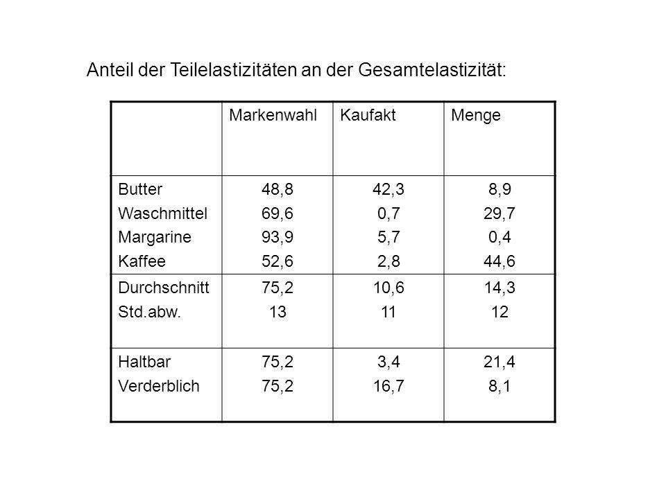 Anteil der Teilelastizitäten an der Gesamtelastizität: MarkenwahlKaufaktMenge Butter Waschmittel Margarine Kaffee 48,8 69,6 93,9 52,6 42,3 0,7 5,7 2,8