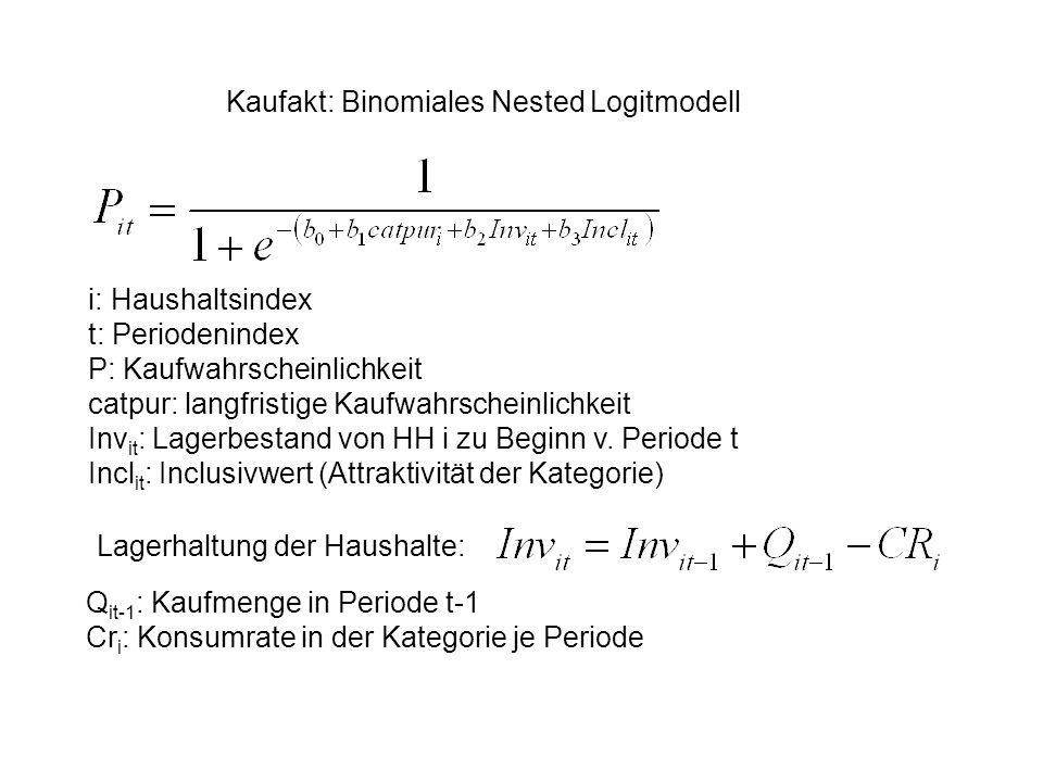 Kaufakt: Binomiales Nested Logitmodell i: Haushaltsindex t: Periodenindex P: Kaufwahrscheinlichkeit catpur: langfristige Kaufwahrscheinlichkeit Inv it