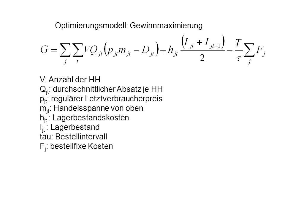 Optimierungsmodell: Gewinnmaximierung V: Anzahl der HH Q jt : durchschnittlicher Absatz je HH p jt : regulärer Letztverbraucherpreis m jt : Handelsspa