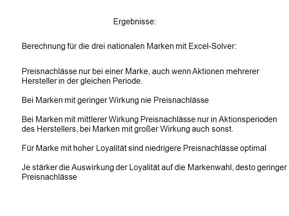 Ergebnisse: Berechnung für die drei nationalen Marken mit Excel-Solver: Preisnachlässe nur bei einer Marke, auch wenn Aktionen mehrerer Hersteller in
