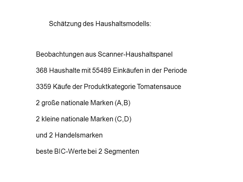 Schätzung des Haushaltsmodells: Beobachtungen aus Scanner-Haushaltspanel 368 Haushalte mit 55489 Einkäufen in der Periode 3359 Käufe der Produktkatego