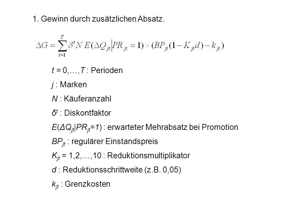 1. Gewinn durch zusätzlichen Absatz. t = 0,…,T : Perioden j : Marken N : Käuferanzahl δ t : Diskontfaktor E(ΔQ jt |PR jt =1) : erwarteter Mehrabsatz b