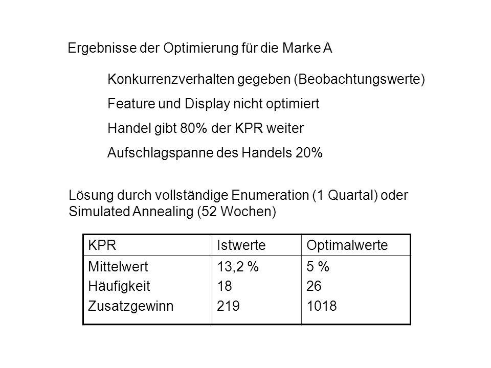 Ergebnisse der Optimierung für die Marke A Konkurrenzverhalten gegeben (Beobachtungswerte) Feature und Display nicht optimiert Handel gibt 80% der KPR