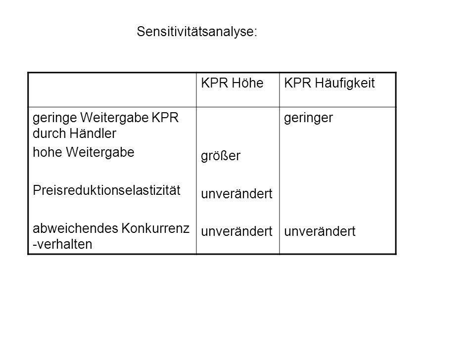 Sensitivitätsanalyse: KPR HöheKPR Häufigkeit geringe Weitergabe KPR durch Händler hohe Weitergabe Preisreduktionselastizität abweichendes Konkurrenz -
