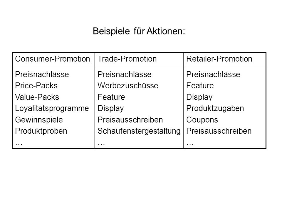 Kaufmenge: Poissonmodell mit Kaufrate als Exponentialfunktion der Prädiktoren des Markenwahlmodells.