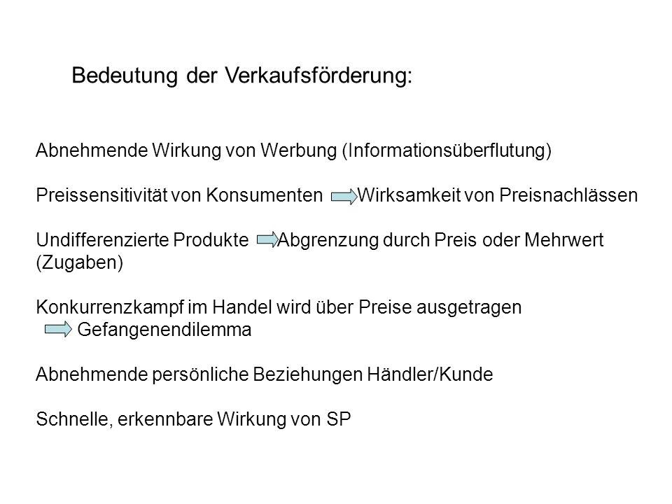 Bedeutung der Verkaufsförderung: Abnehmende Wirkung von Werbung (Informationsüberflutung) Preissensitivität von Konsumenten Wirksamkeit von Preisnachl