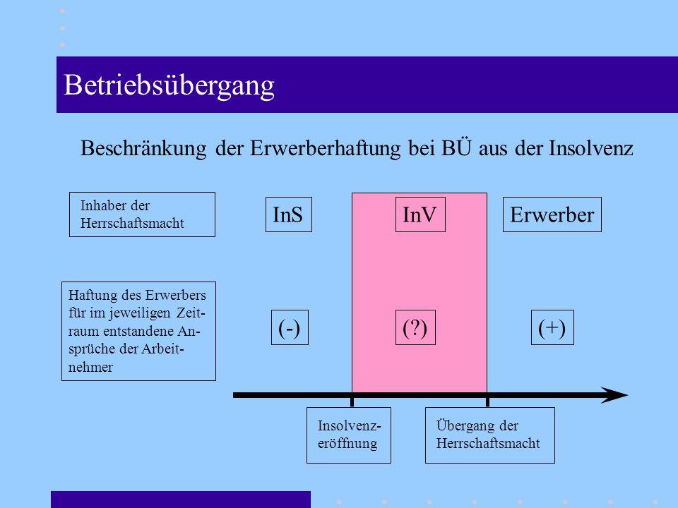 InVInSErwerber Inhaber der Herrschaftsmacht Insolvenz- eröffnung Übergang der Herrschaftsmacht Haftung des Erwerbers für im jeweiligen Zeit- raum entstandene An- sprüche der Arbeit- nehmer (-)(?)(+) Betriebsübergang Beschränkung der Erwerberhaftung bei BÜ aus der Insolvenz