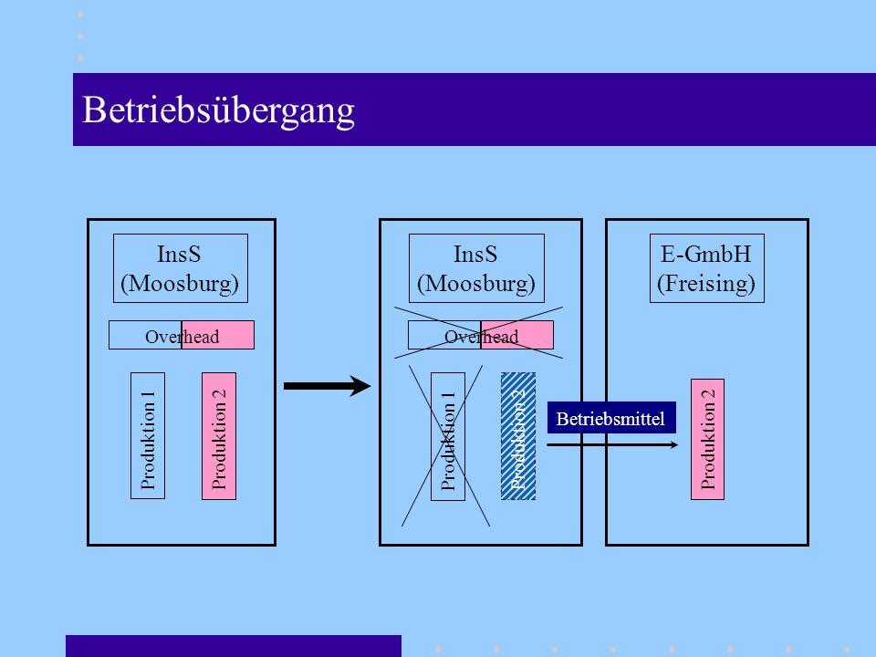 InsS (Moosburg) Produktion 1 Produktion 2 Overhead InsS (Moosburg) Produktion 1 Produktion 2 Overhead E-GmbH (Freising) Produktion 2 Betriebsmittel Betriebsübergang