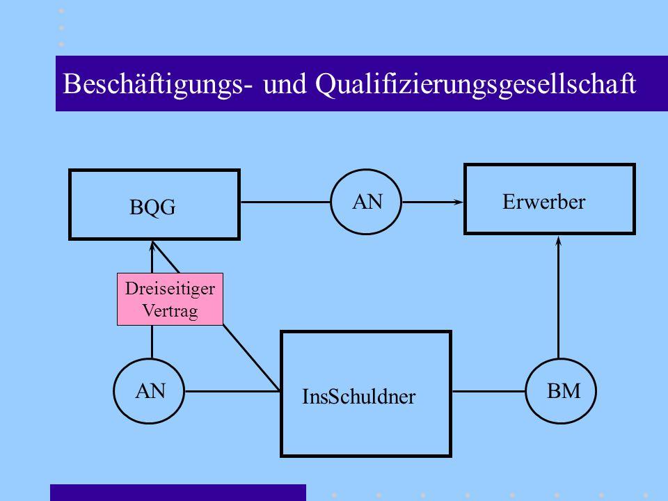 InsSchuldner ANBM BQG ErwerberAN Dreiseitiger Vertrag Beschäftigungs- und Qualifizierungsgesellschaft