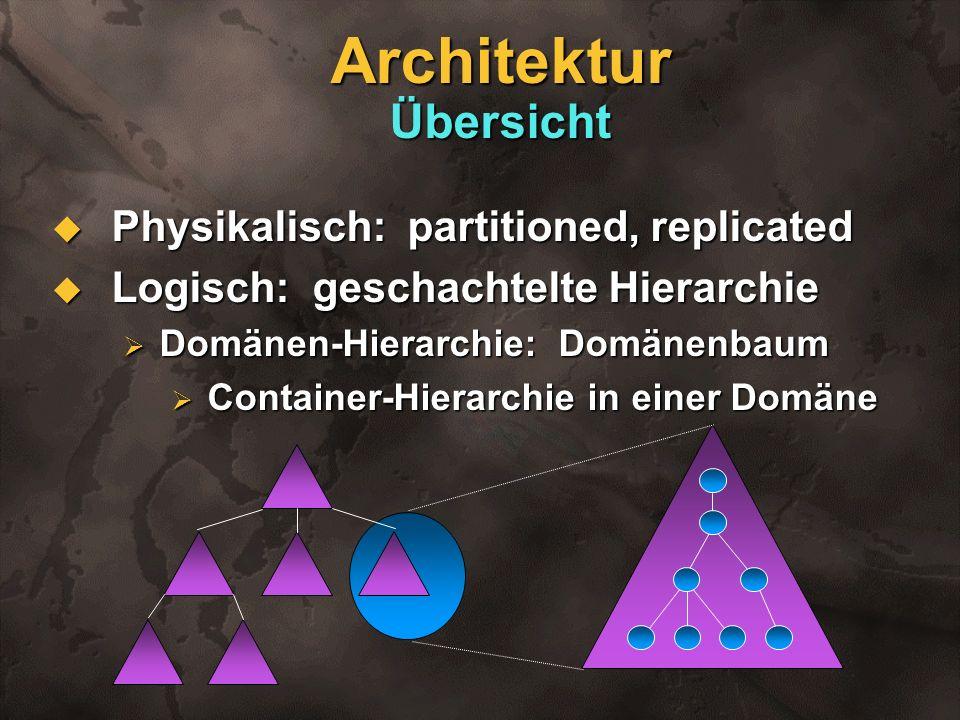 Architektur Übersicht Physikalisch: partitioned, replicated Physikalisch: partitioned, replicated Logisch: geschachtelte Hierarchie Logisch: geschacht