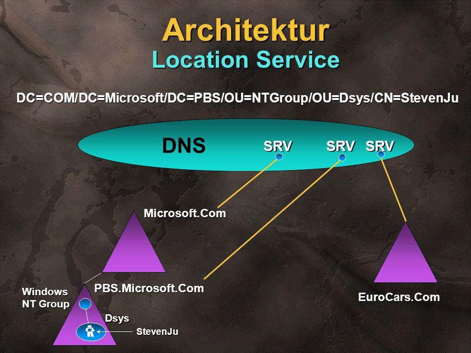 Architektur Location Service Microsoft.Com PBS.Microsoft.Com Windows NT Group Dsys StevenJu DNS DC=COM/DC=Microsoft/DC=PBS/OU=NTGroup/OU=Dsys/CN=Steve