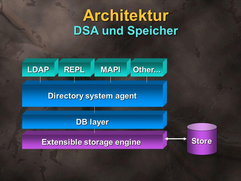 Extensible storage engine DB layer Directory system agent LDAPREPLMAPIOther... Store Architektur DSA und Speicher