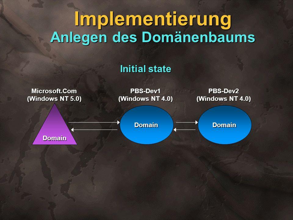 Domain Microsoft.Com (Windows NT 5.0) Initial state PBS-Dev1 (Windows NT 4.0) Domain PBS-Dev2 (Windows NT 4.0) Domain Implementierung Anlegen des Domä