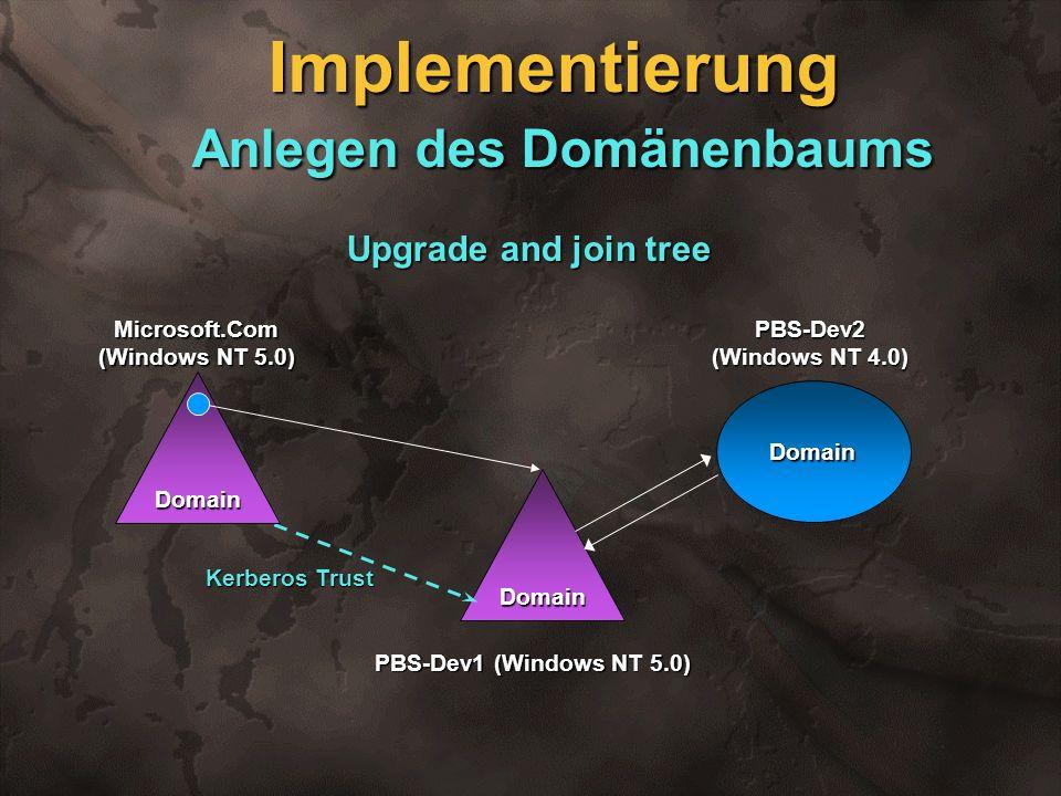 PBS-Dev1 (Windows NT 5.0) Domain Kerberos Trust Implementierung Anlegen des Domänenbaums Upgrade and join tree Domain Domain Microsoft.Com (Windows NT
