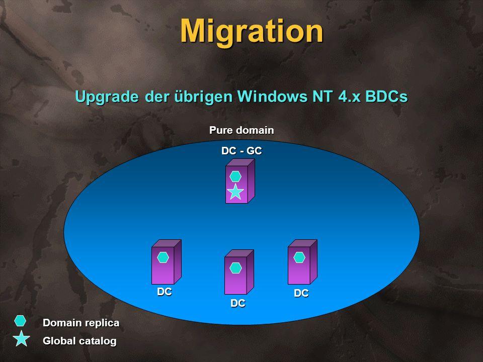 DC - GC Pure domain Upgrade der übrigen Windows NT 4.x BDCs Migration Domain replica Global catalog DC DC DC