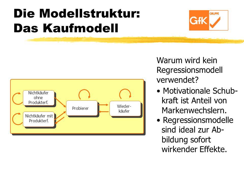 Die Modellstruktur: Das Kaufmodell Nichtkäufer ohne Produkterf. Nichtkäufer mit Produkterf. Probierer Wieder- käufer Warum wird kein Regressionsmodell