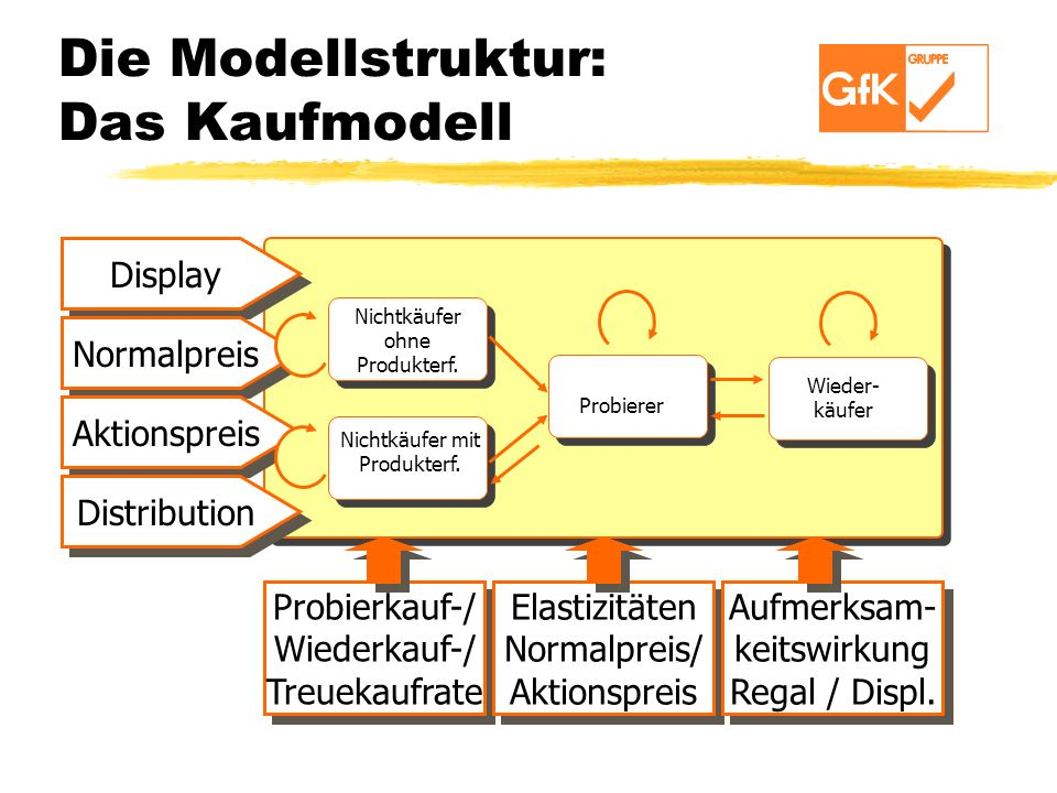 Die Modellstruktur: Das Kaufmodell Display Normalpreis Aktionspreis Distribution Probierkauf-/ Wiederkauf-/ Treuekaufrate Probierkauf-/ Wiederkauf-/ T