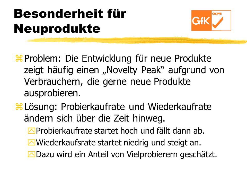 Besonderheit für Neuprodukte zProblem: Die Entwicklung für neue Produkte zeigt häufig einen Novelty Peak aufgrund von Verbrauchern, die gerne neue Pro