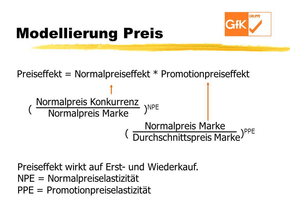 Modellierung Preis Preiseffekt = Normalpreiseffekt * Promotionpreiseffekt Normalpreis Konkurrenz Normalpreis Marke ( ) NPE Normalpreis Marke Durchschn